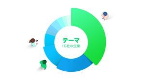 ラインスマート投資(LINEスマート投資)の投資割合